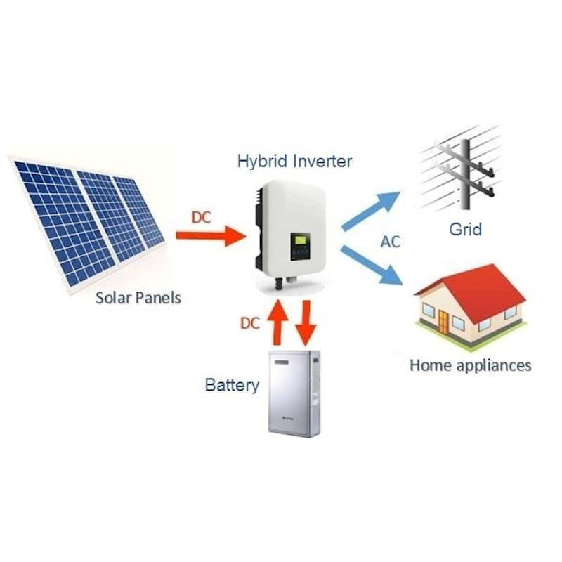 GTB3000+ 3kW On-Grid Hybrid Solar Inverter